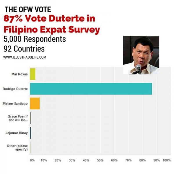 Survey Elections
